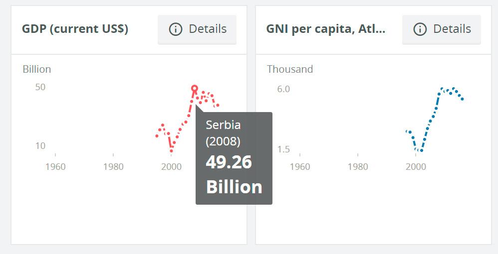 Srbija u infografici Svetske banke