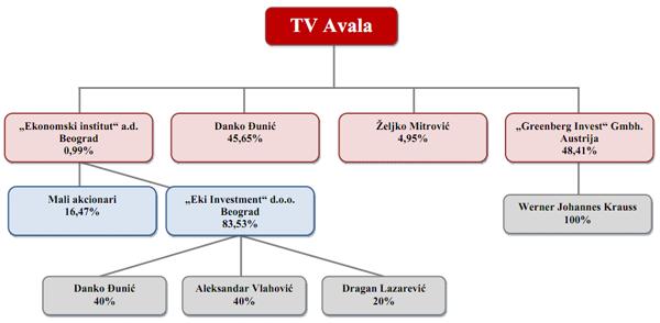 Ko su vlasnici TV stanica u Srbiji?