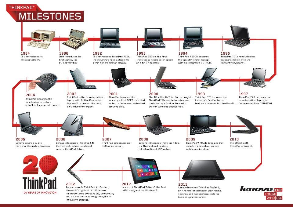 20 godina ThinkPad-a