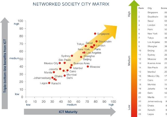 """Ericsson """"Indeks umreženog društva"""""""