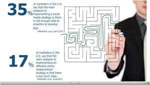 Integrisanje društvenih medija u upravljanje reputacijom
