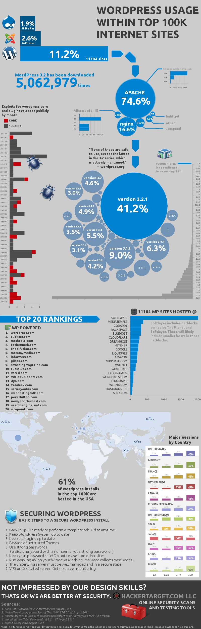 WordPress u infografici