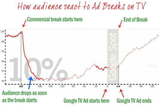 Kako zapravo gledaoci reaguju na TV reklame?
