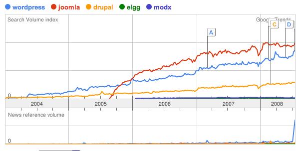Drupal, Joomla!, WordPress…komparacija
