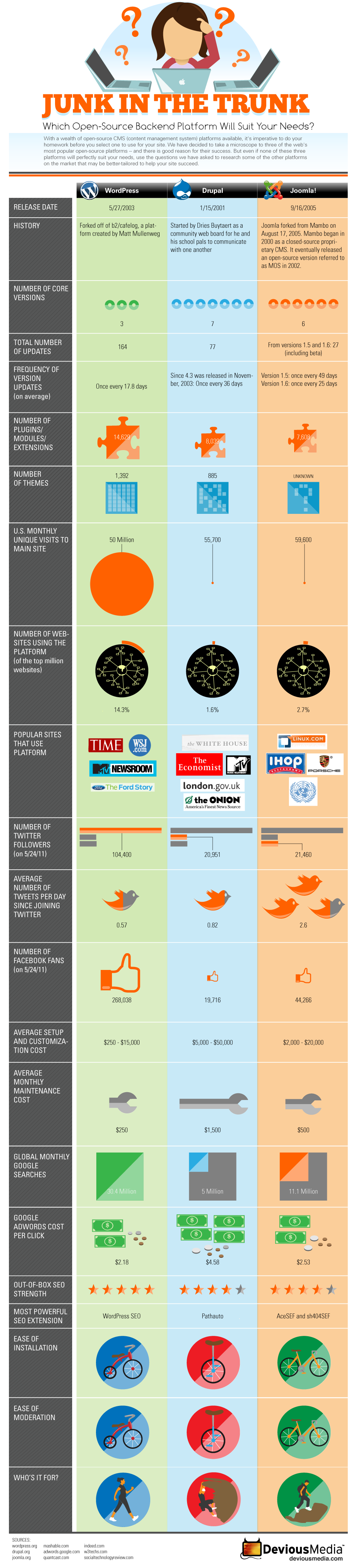 Infografika: WordPress vs Drupal vs Joomla