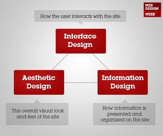 3 komponente dobrog web dizajna