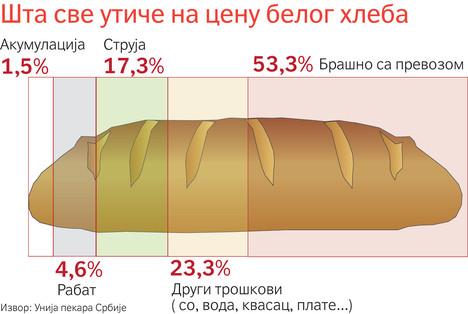 Infografik dana: cena hleba u Srbiji