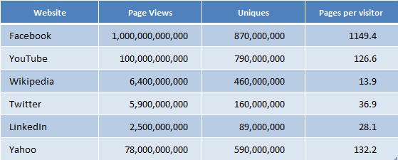 Bilion Facebook stranica