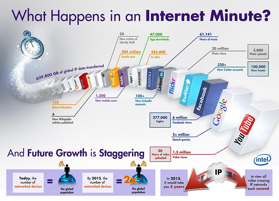 Šta se desi u Internet minuti?