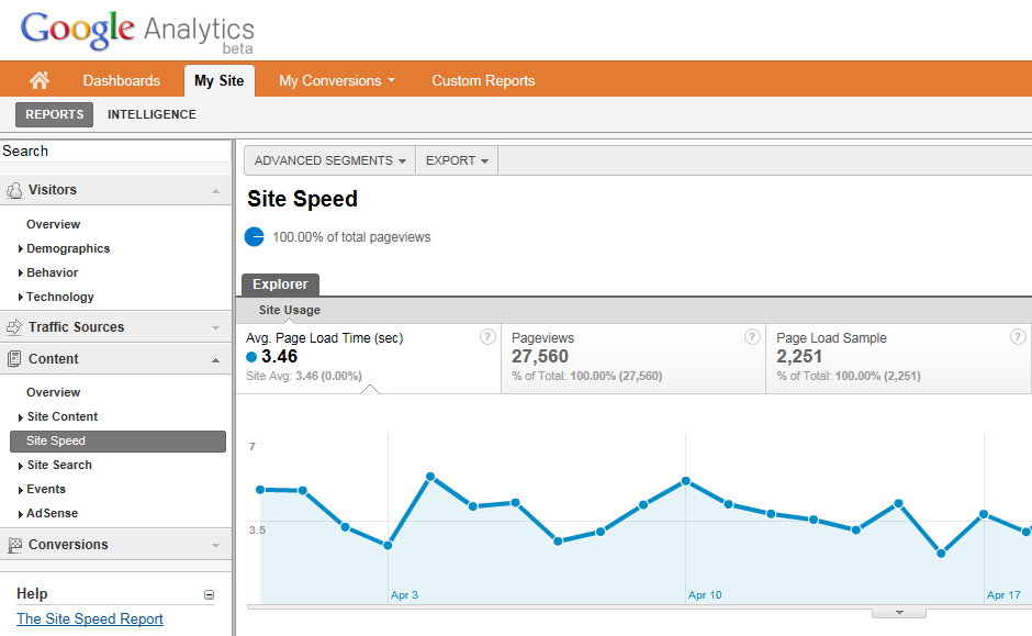 Google Analytics nudi Site Speed analitiku