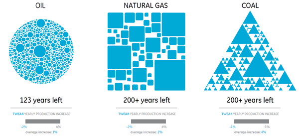 Prirodni resursi – koliko ćemo ih još imati?