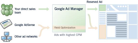 "Novi ""DoubleClick for Publishers"" (DFP) servis iz Google-a"