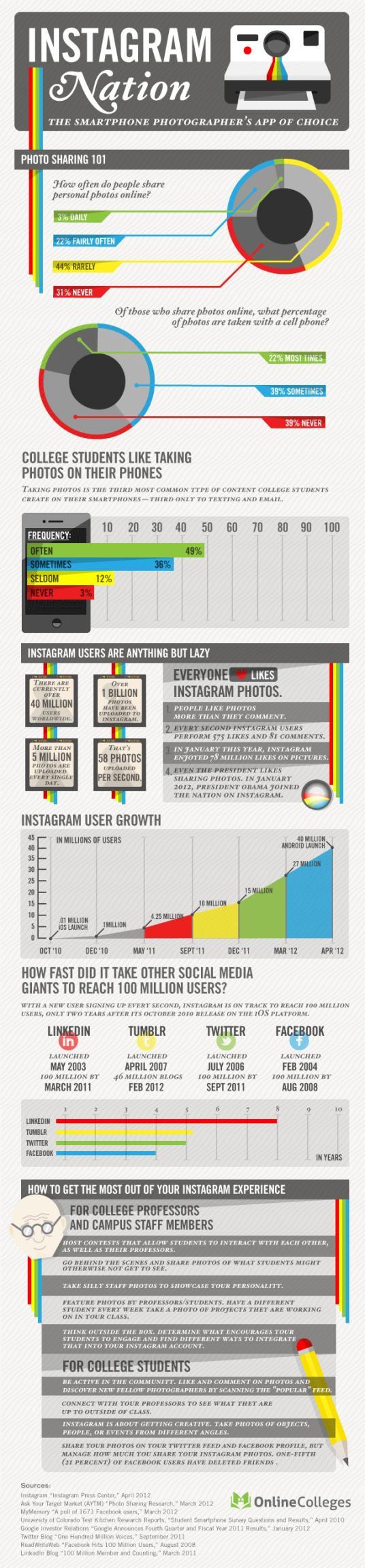 Infografika: Instagram statistika za 2012.