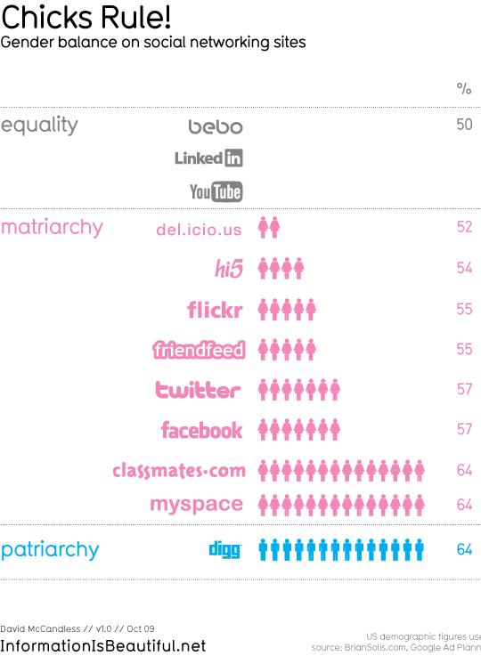 Žene čine većinu na društvenim mrežama