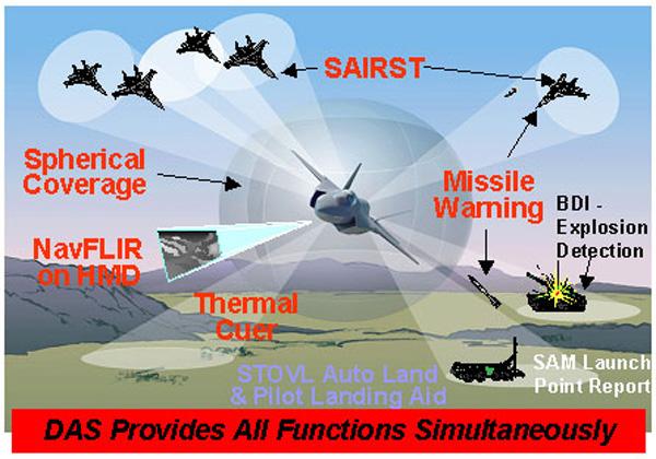 Nova vrsta IC detektora za F-35