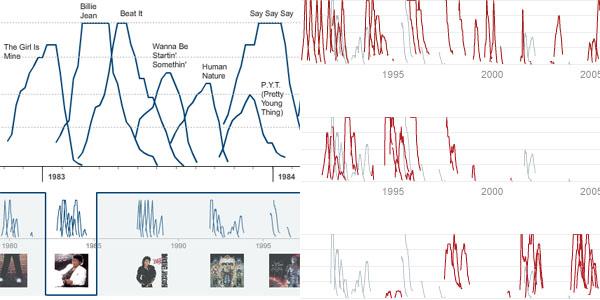 Majkl Džekson kroz infografiku