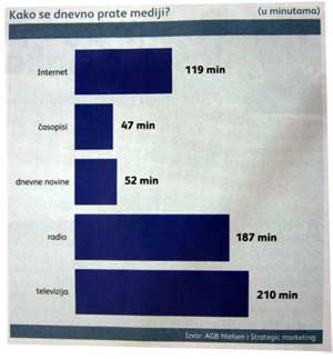 Online oglašavanje u Srbiji