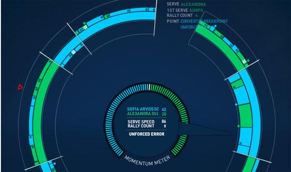 US Open kroz Real-Time infografiku