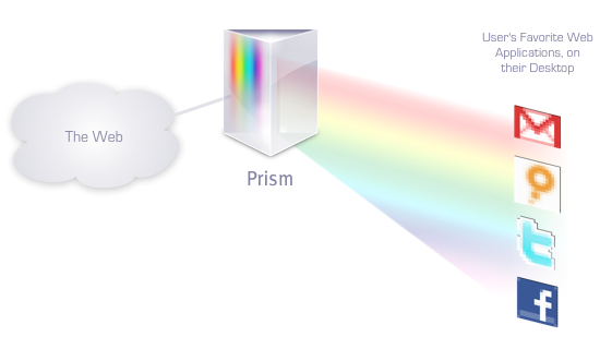 Prism 1.0 – do Web aplikacija preko Desktopa
