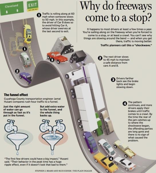 Kako se stvaraju saobraćajne gužve?