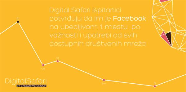 Digital Safari – godišnje istraživanje trendova u profesionalnoj upotrebi društvenih mreža u Srbiji