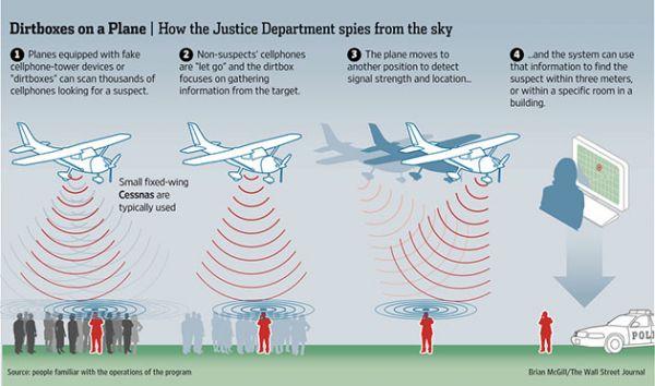 """Kako se """"leteće bazne stanice"""" koriste za prisluškivanje mobilnih?"""